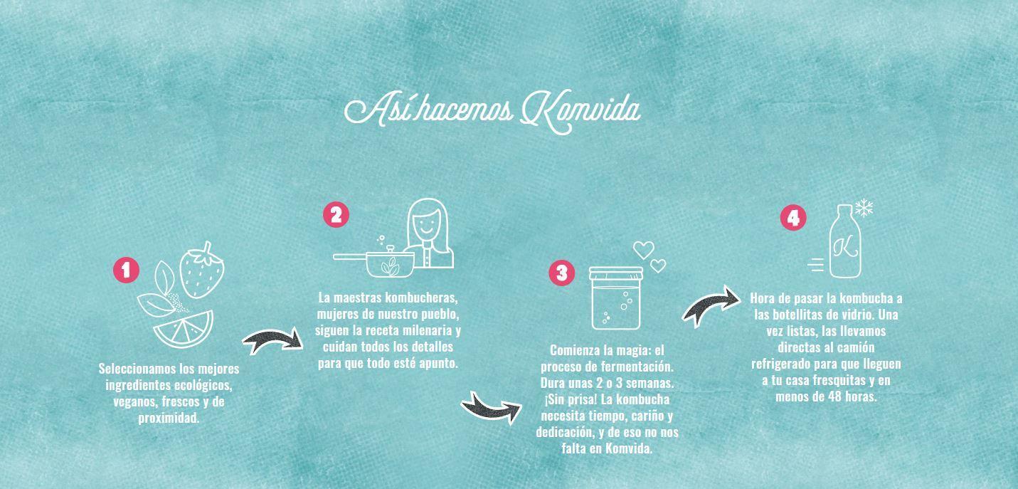 Proceso de elaboración de la kombucha Komvida